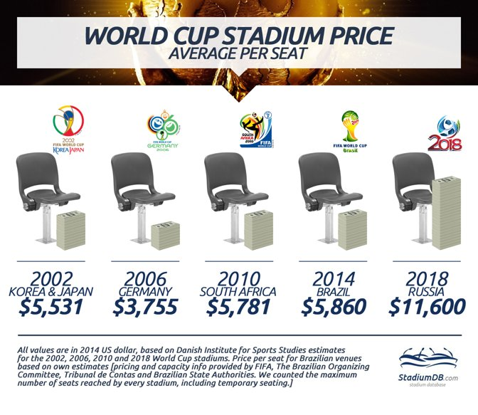 World Cup stadium pricing 2002-2014