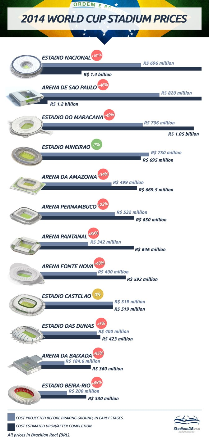 World Cup Stadium pricing