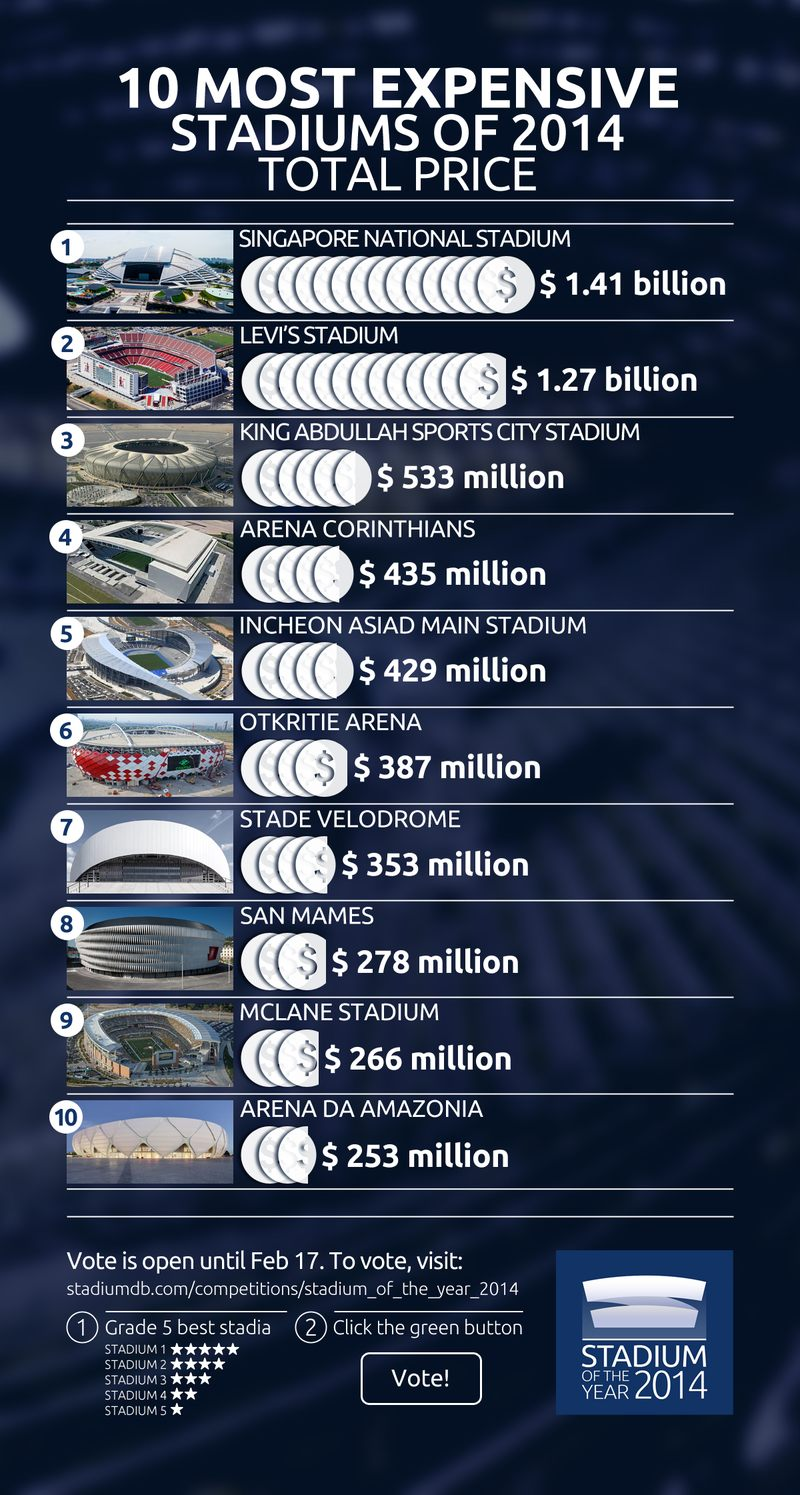 10 most expensive