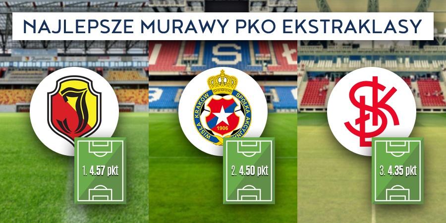 Najlepsze boiska PKO Ekstraklasy - ranking Polskiego Związku Piłkarzy