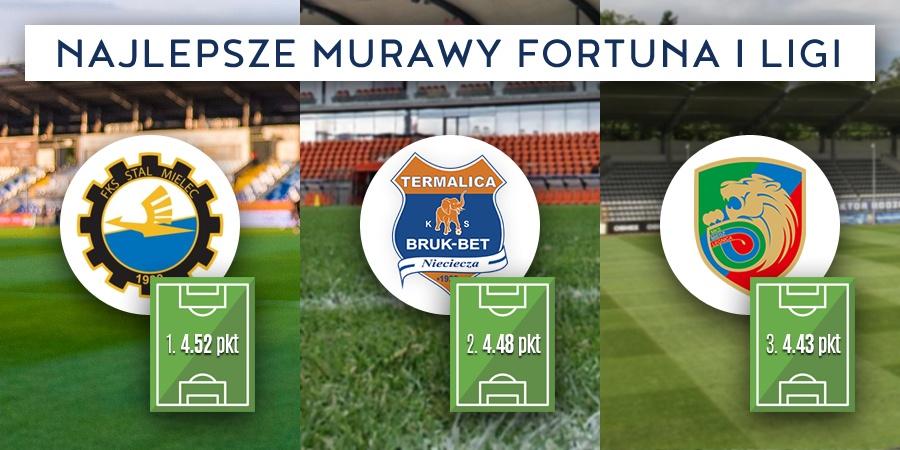 Najlepsze boiska Fortuna I Ligi - ranking Polskiego Związku Piłkarzy