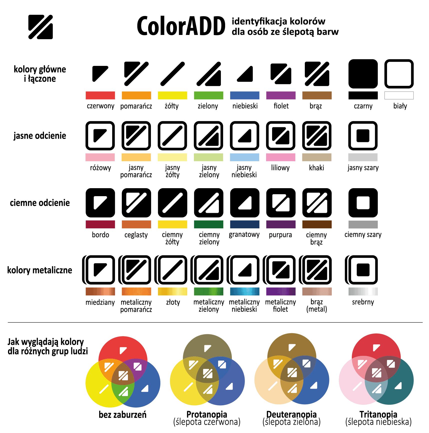 ColorADD, system dla osób ze ślepotą kolorów