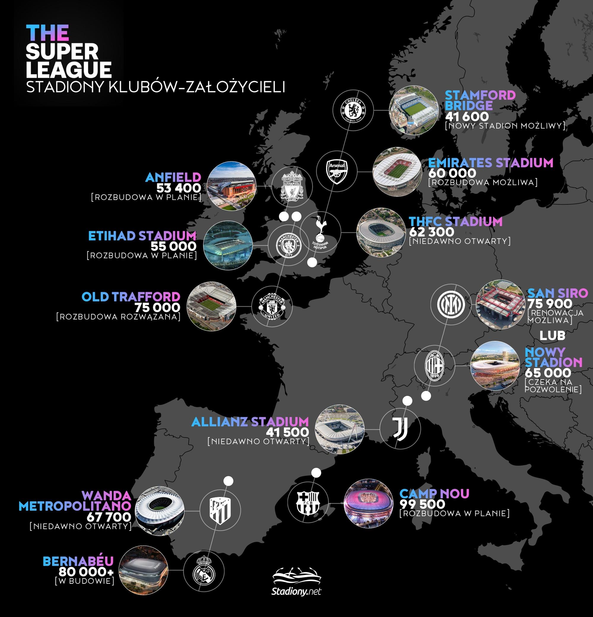 Europejska Super Liga - kluby założyciele i ich stadiony